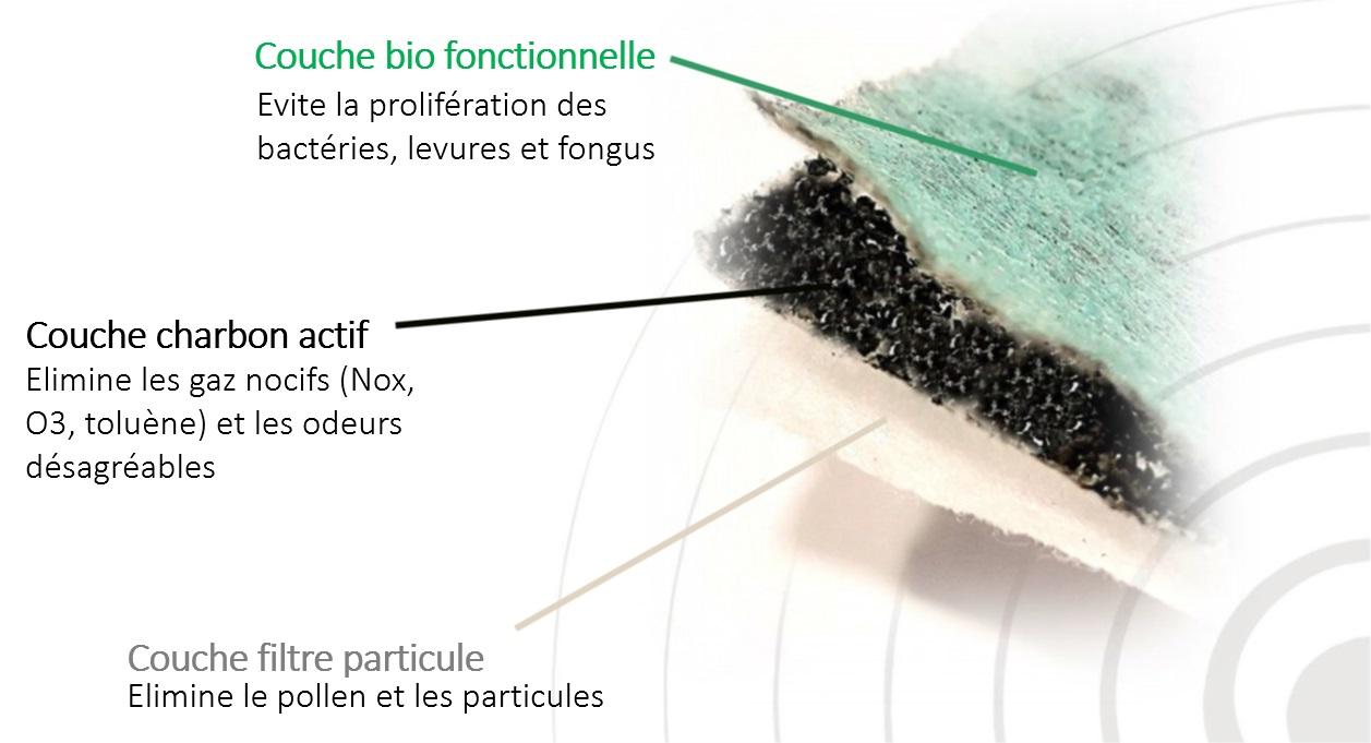 Filtre d'habitacle antibactérien couche composition